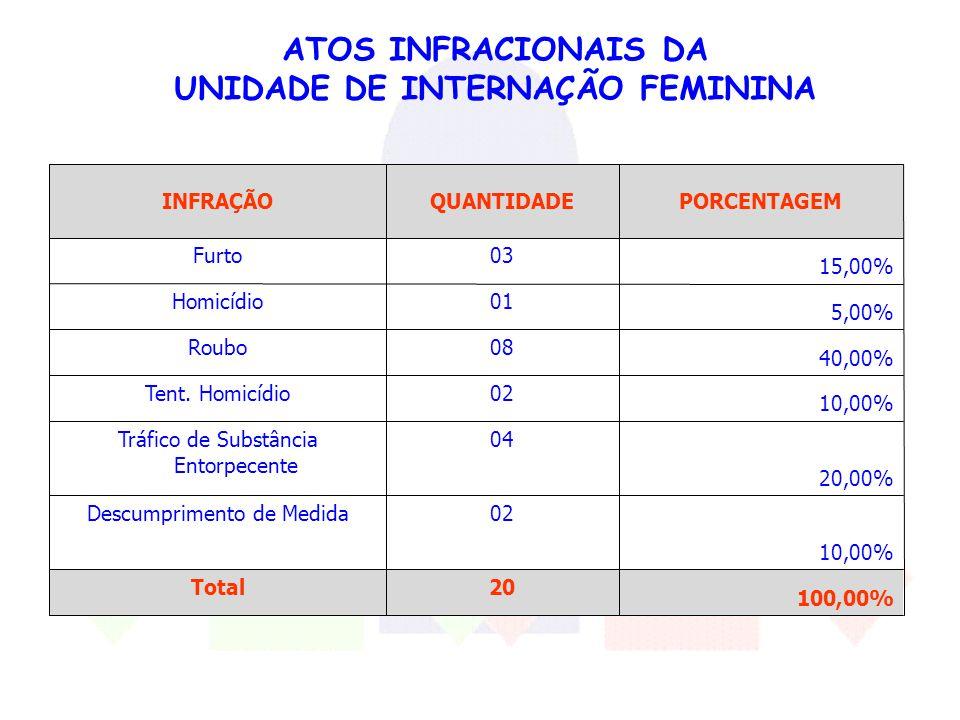 ATOS INFRACIONAIS DA UNIDADE DE INTERNAÇÃO FEMININA