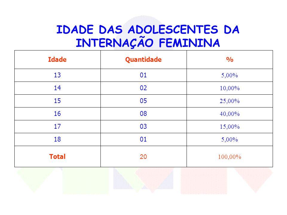 IDADE DAS ADOLESCENTES DA INTERNAÇÃO FEMININA