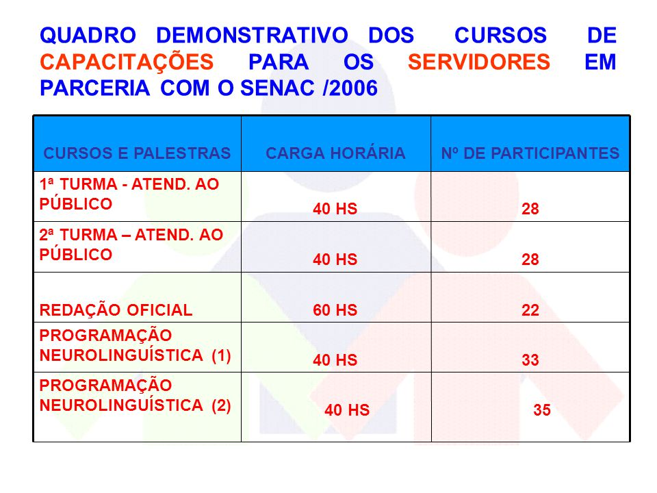 QUADRO DEMONSTRATIVO DOS CURSOS DE CAPACITAÇÕES PARA OS SERVIDORES EM PARCERIA COM O SENAC /2006
