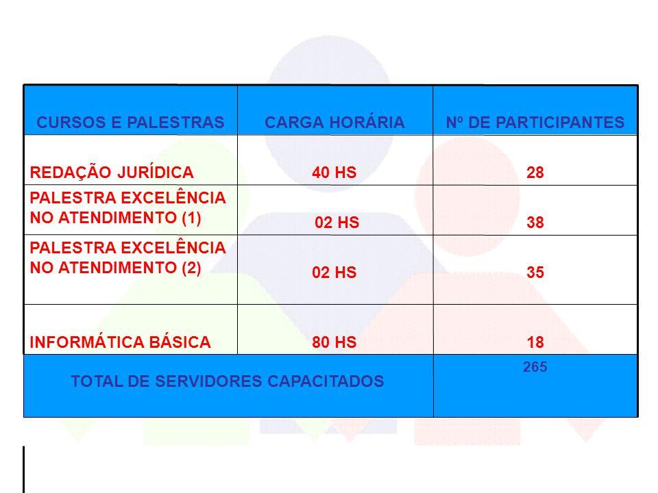 TOTAL DE SERVIDORES CAPACITADOS