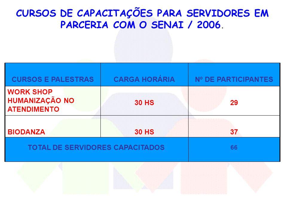 CURSOS DE CAPACITAÇÕES PARA SERVIDORES EM PARCERIA COM O SENAI / 2006.