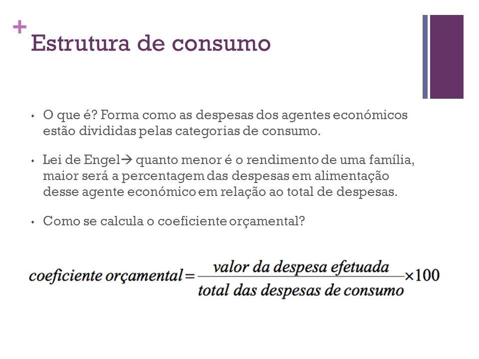 Estrutura de consumo O que é Forma como as despesas dos agentes económicos estão divididas pelas categorias de consumo.