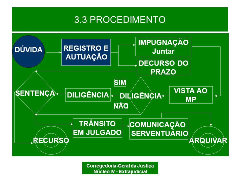 Corregedoria-Geral da Justiça Núcleo IV - Extrajudicial