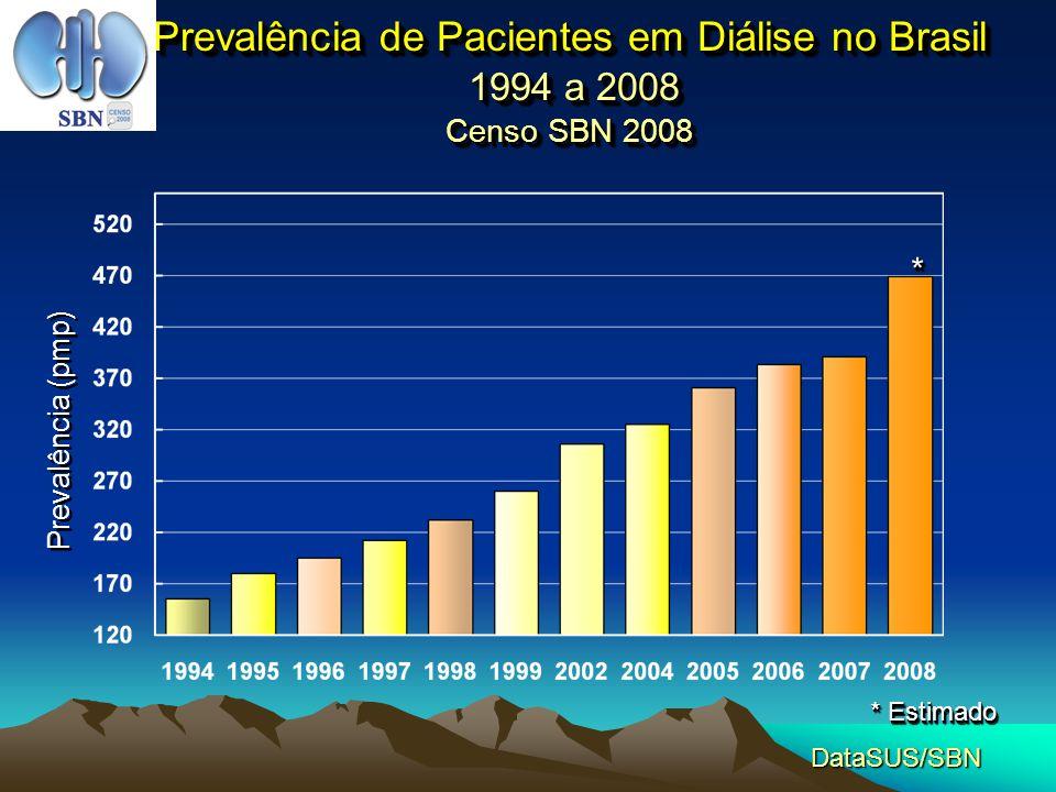 Prevalência de Pacientes em Diálise no Brasil 1994 a 2008 Censo SBN 2008
