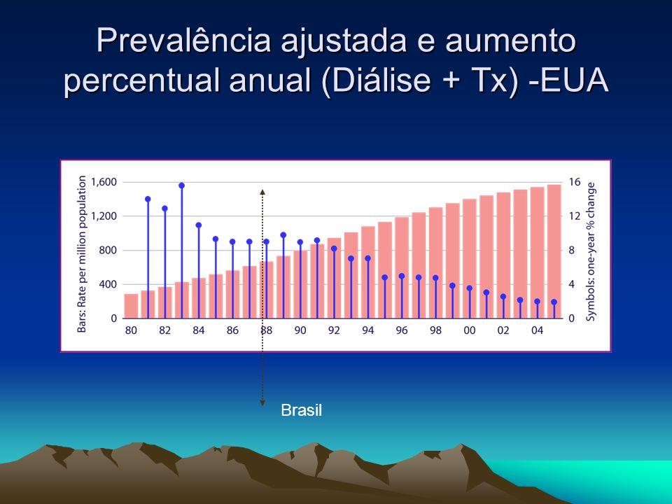 Prevalência ajustada e aumento percentual anual (Diálise + Tx) -EUA