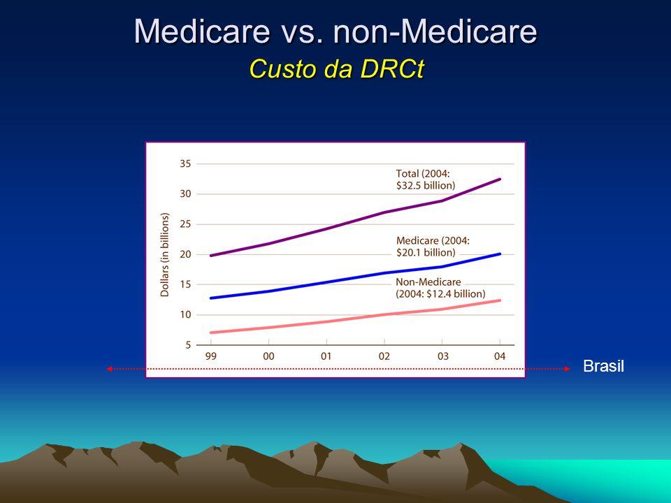 Medicare vs. non-Medicare Custo da DRCt