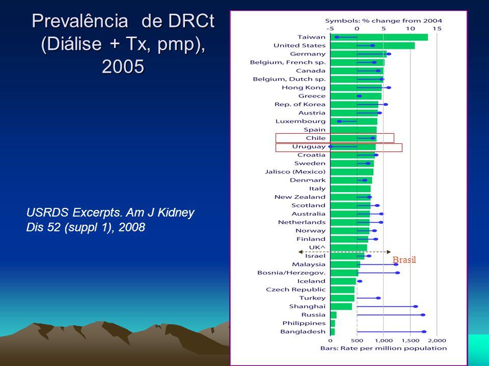 Prevalência de DRCt (Diálise + Tx, pmp), 2005