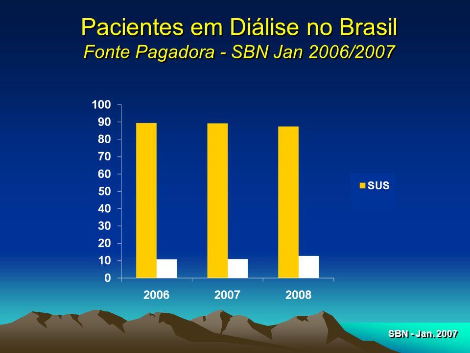 Pacientes em Diálise no Brasil Fonte Pagadora - SBN Jan 2006/2007