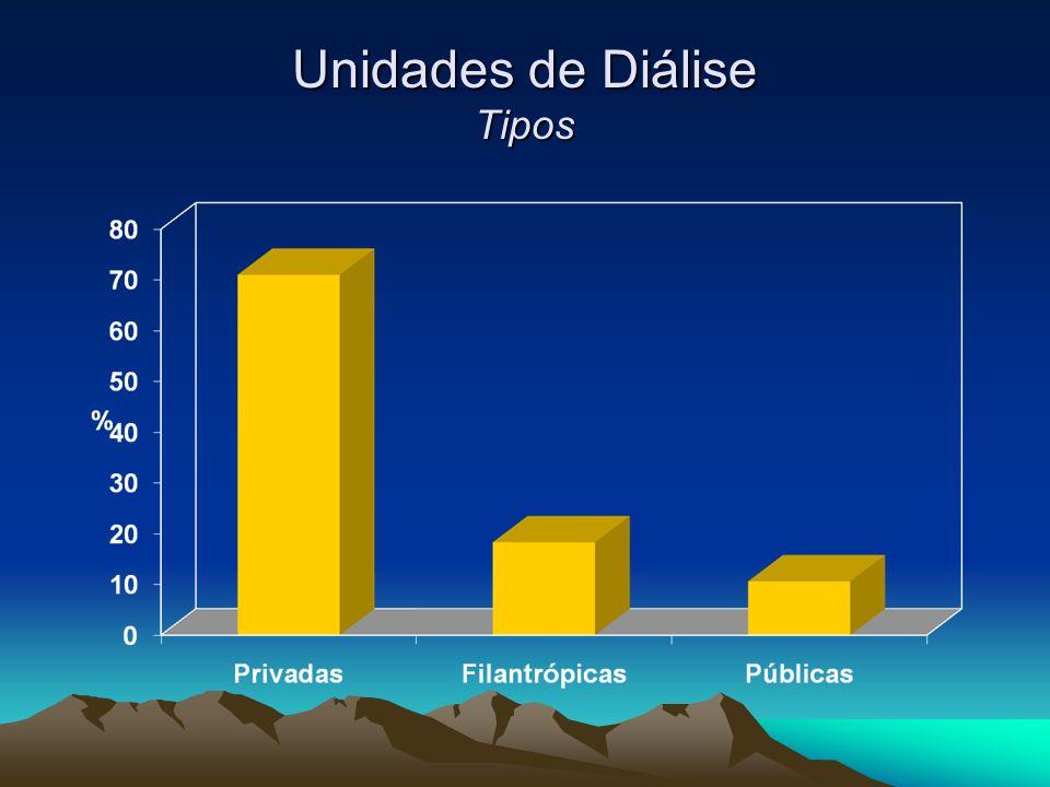 Unidades de Diálise Tipos