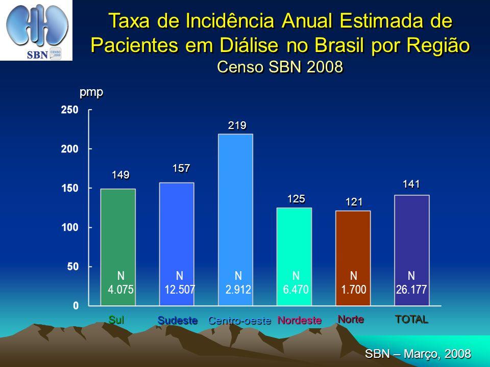 Taxa de Incidência Anual Estimada de Pacientes em Diálise no Brasil por Região Censo SBN 2008