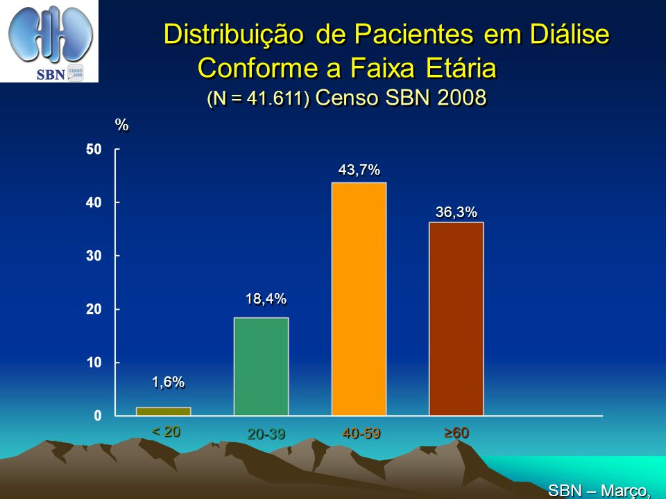 Distribuição de Pacientes em Diálise Conforme a Faixa Etária (N = 41