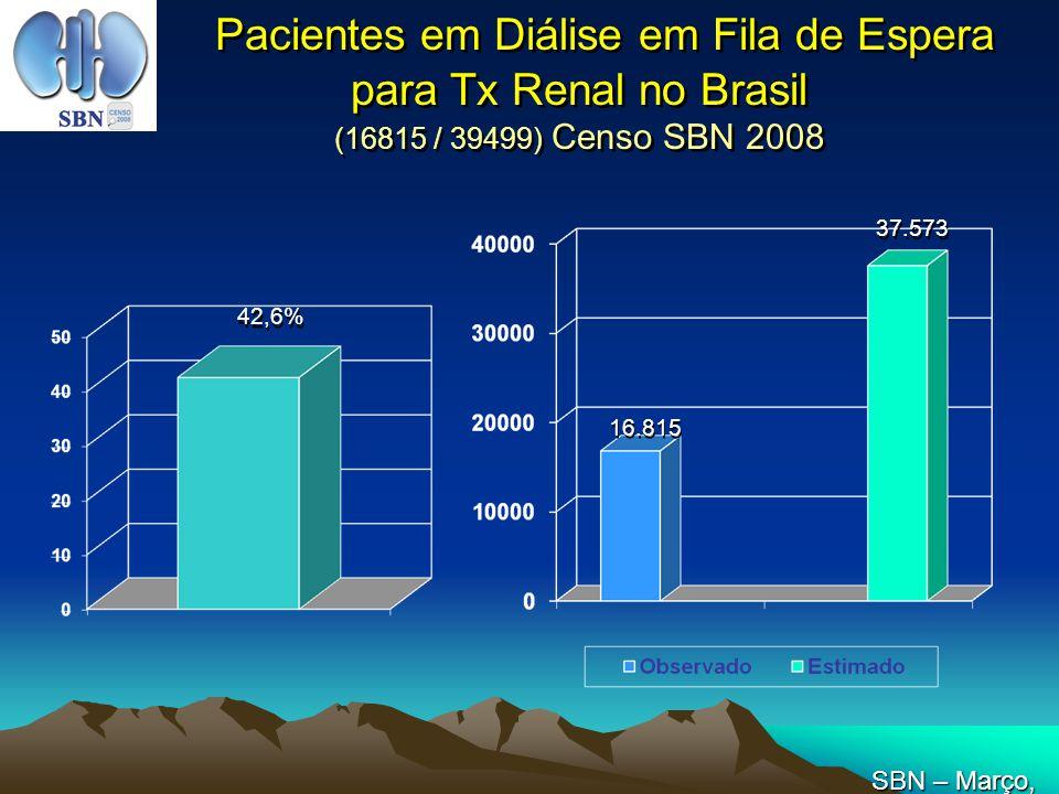 Pacientes em Diálise em Fila de Espera para Tx Renal no Brasil (16815 / 39499) Censo SBN 2008