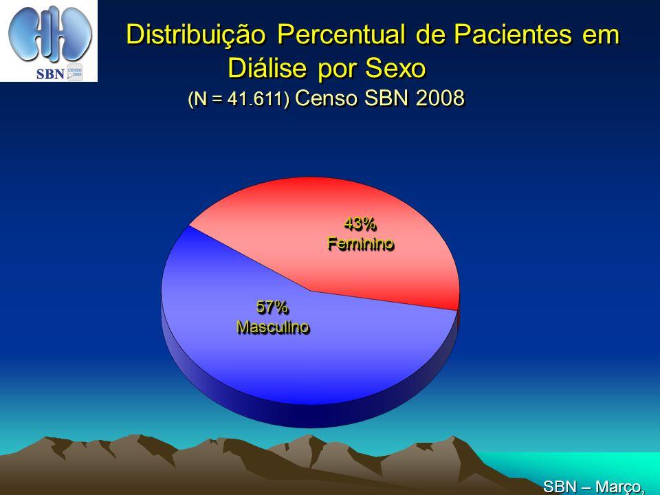 Distribuição Percentual de Pacientes em Diálise por Sexo (N = 41