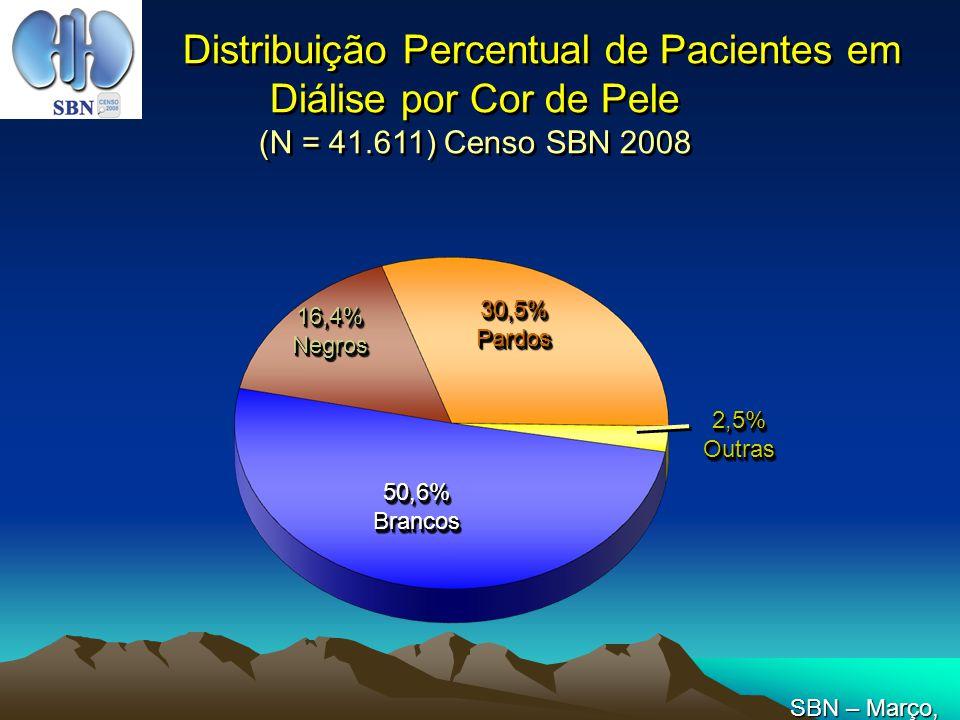 Distribuição Percentual de Pacientes em Diálise por Cor de Pele (N = 41.611) Censo SBN 2008