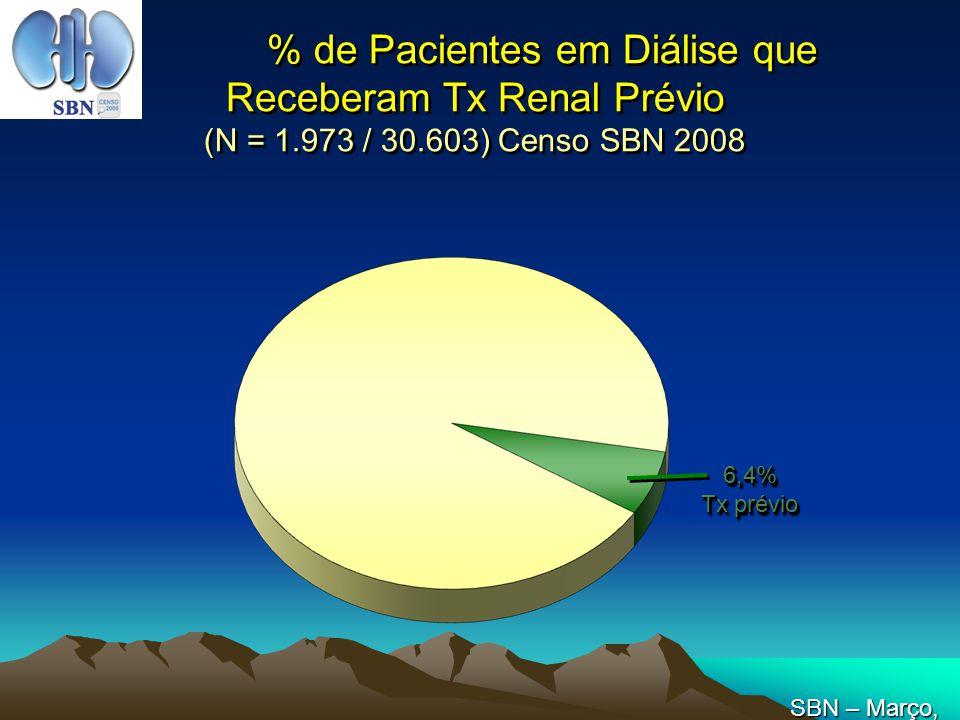 % de Pacientes em Diálise que Receberam Tx Renal Prévio (N = 1