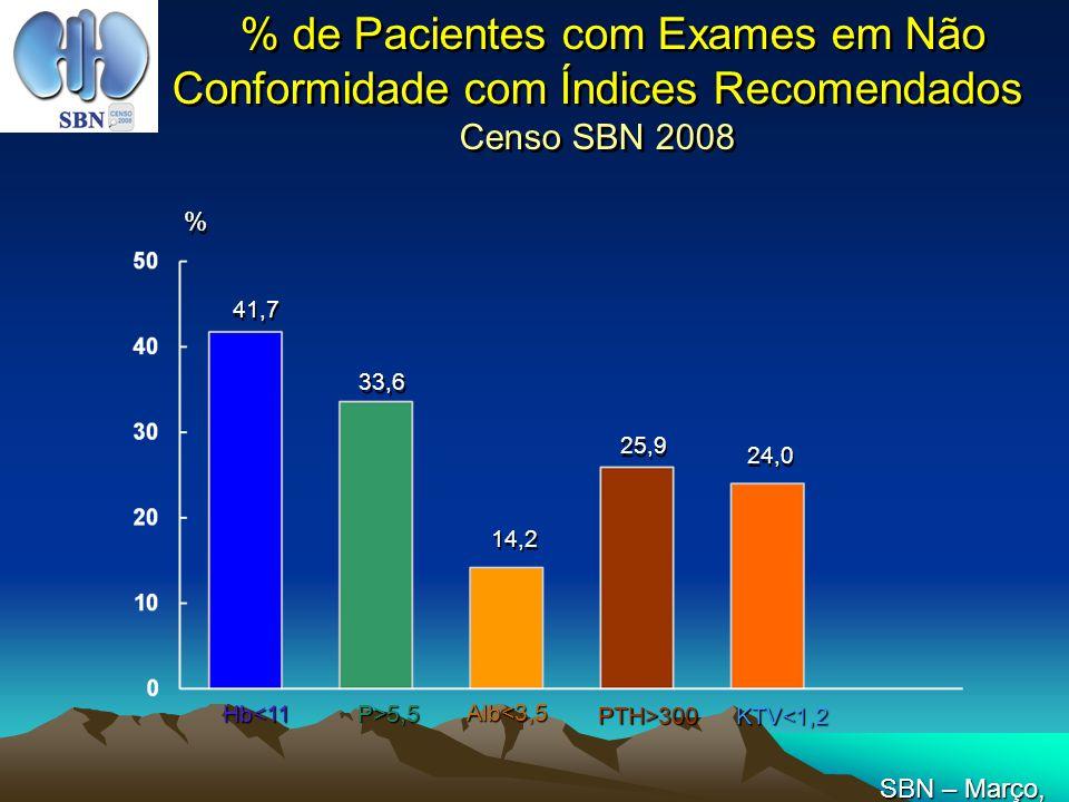 % de Pacientes com Exames em Não Conformidade com Índices Recomendados Censo SBN 2008