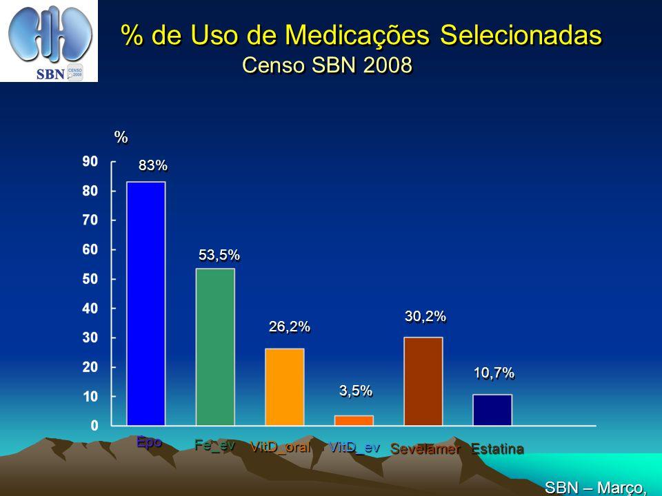 % de Uso de Medicações Selecionadas Censo SBN 2008