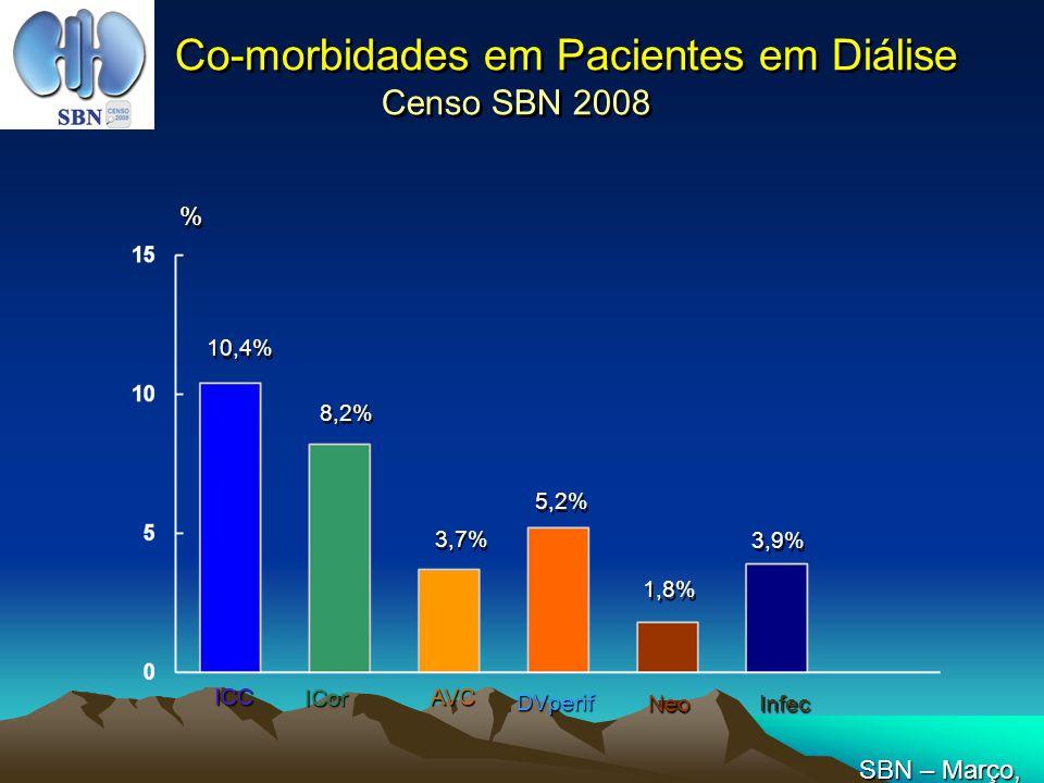 Co-morbidades em Pacientes em Diálise Censo SBN 2008