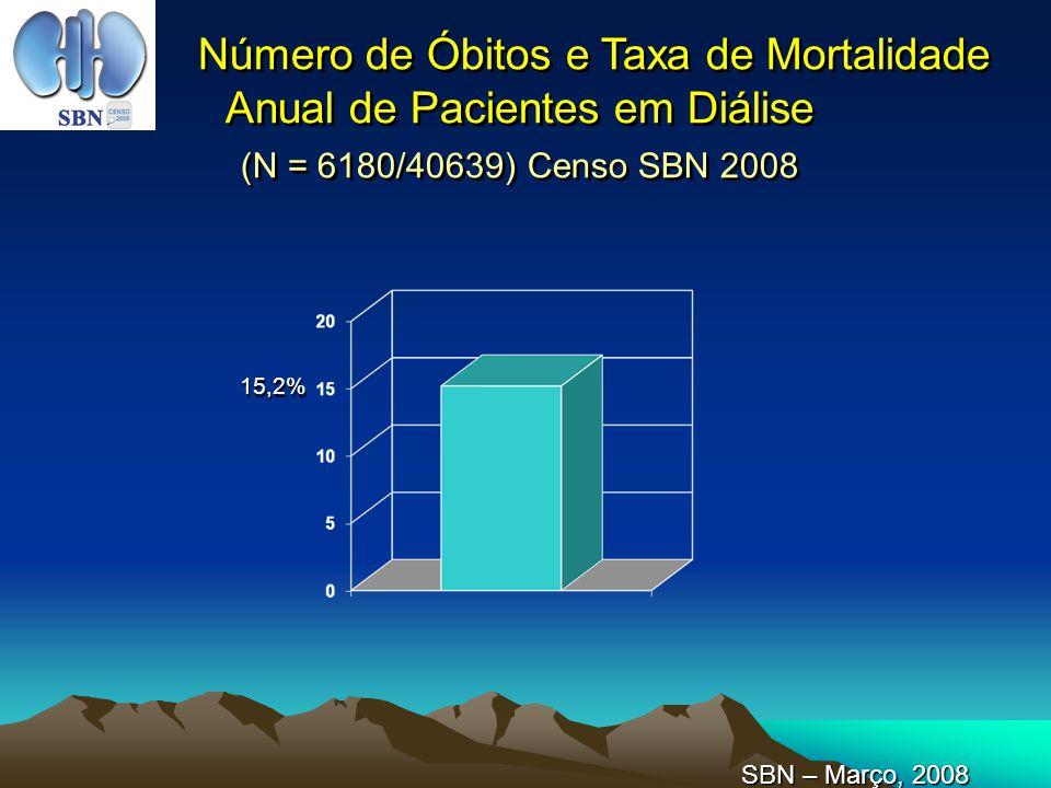 Número de Óbitos e Taxa de Mortalidade Anual de Pacientes em Diálise (N = 6180/40639) Censo SBN 2008