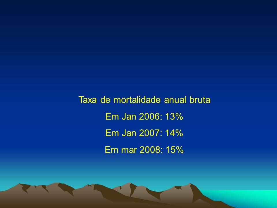 Taxa de mortalidade anual bruta