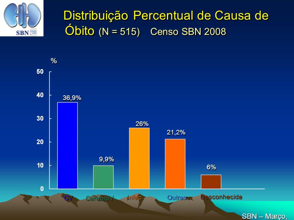 Distribuição Percentual de Causa de Óbito (N = 515) Censo SBN 2008