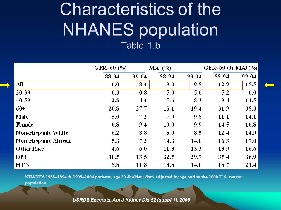 Characteristics of the NHANES population Table 1.b