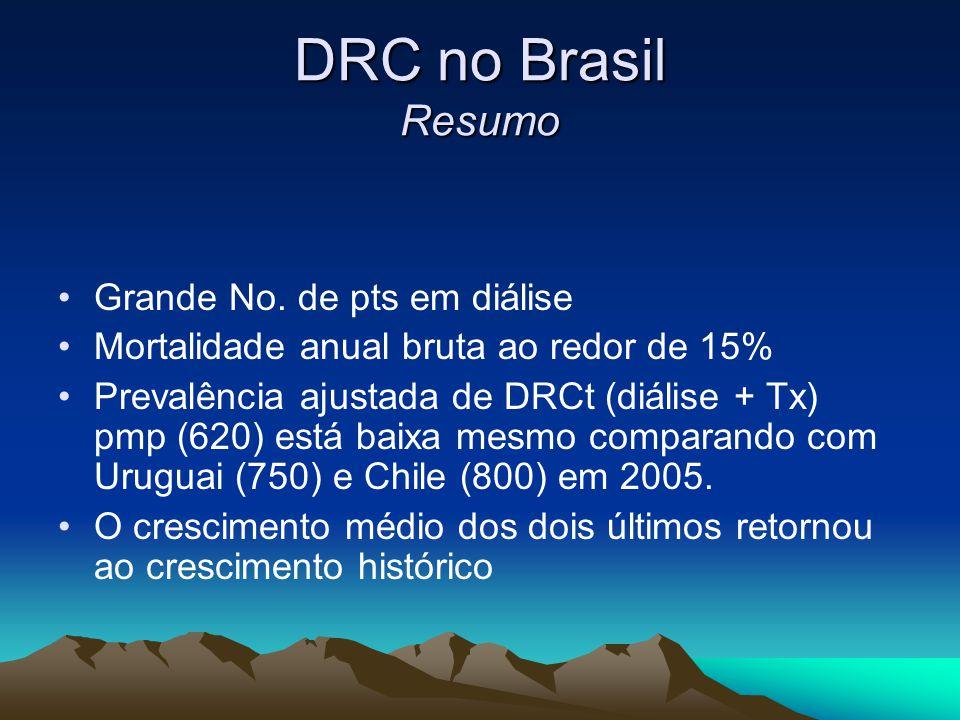 DRC no Brasil Resumo Grande No. de pts em diálise