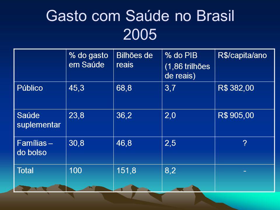 Gasto com Saúde no Brasil 2005