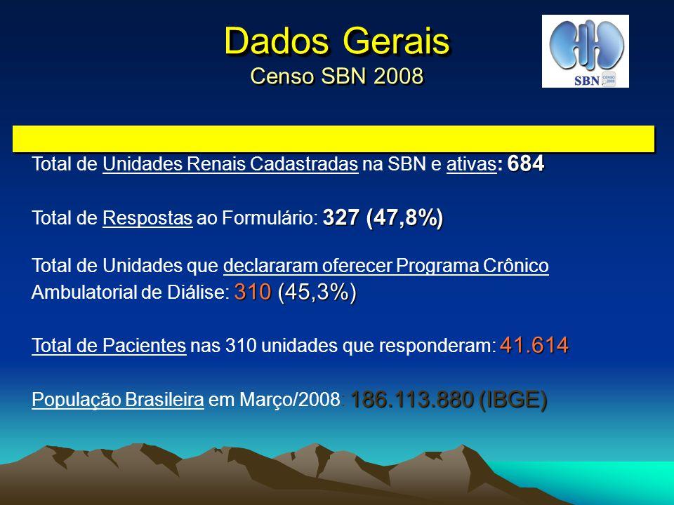 Dados Gerais Censo SBN 2008 Total de Unidades Renais Cadastradas na SBN e ativas: 684. Total de Respostas ao Formulário: 327 (47,8%)