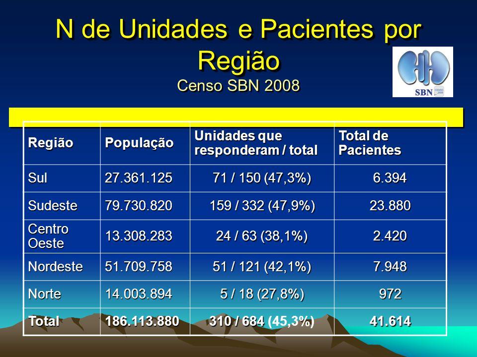 N de Unidades e Pacientes por Região Censo SBN 2008