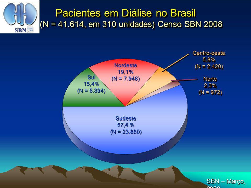 Pacientes em Diálise no Brasil (N = 41