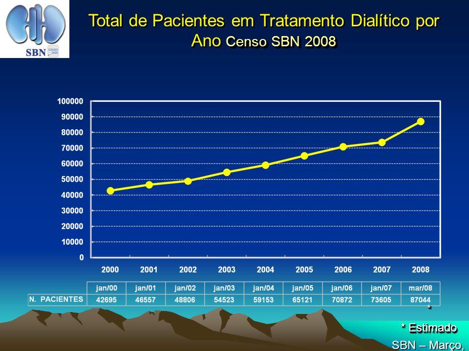 Total de Pacientes em Tratamento Dialítico por Ano Censo SBN 2008