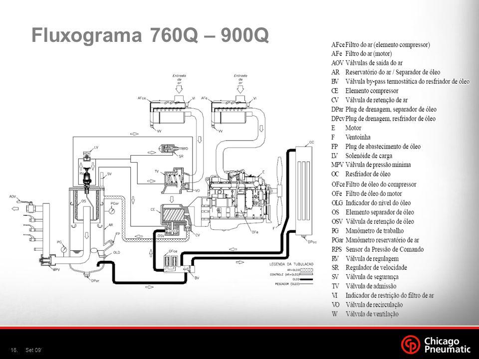 Fluxograma 760Q – 900Q Set 09'