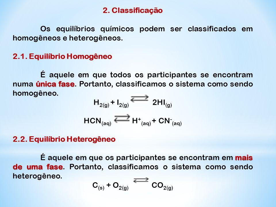 HCN(aq) H+(aq) + CN-(aq)