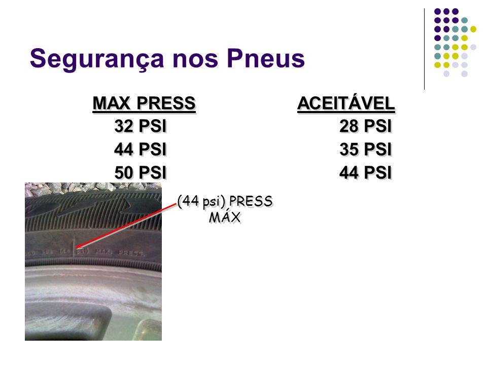 Segurança nos Pneus MAX PRESS ACEITÁVEL 32 PSI 28 PSI 44 PSI 35 PSI