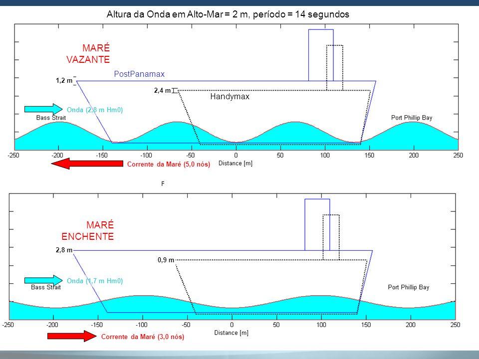 Altura da Onda em Alto-Mar = 2 m, período = 14 segundos