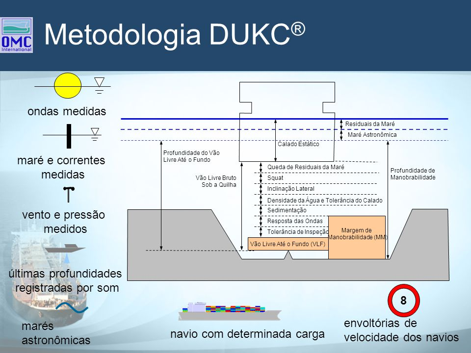 Metodologia DUKC® ondas medidas maré e correntes medidas