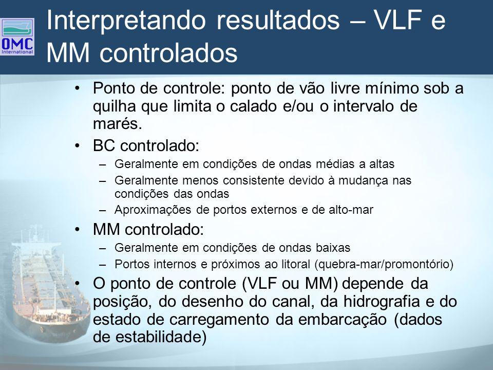 Interpretando resultados – VLF e MM controlados