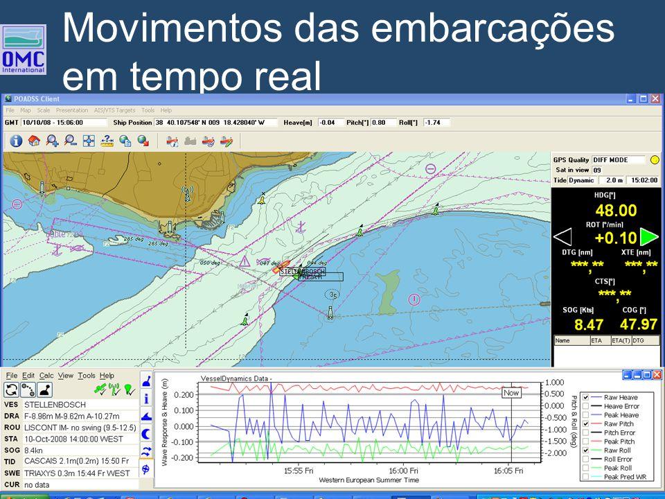 Movimentos das embarcações em tempo real