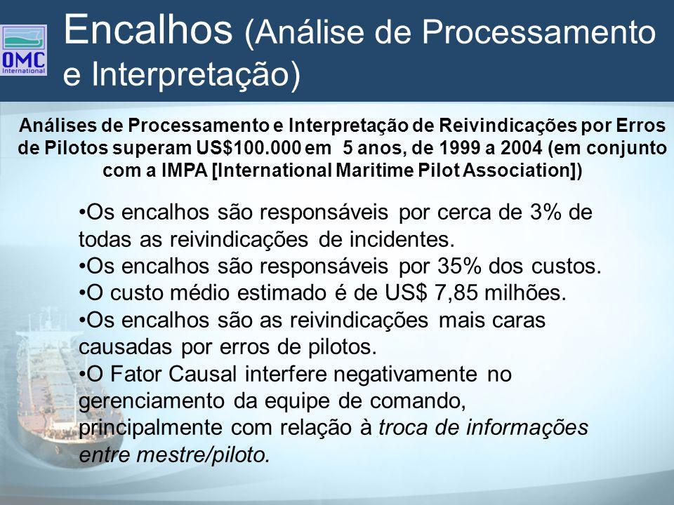 Encalhos (Análise de Processamento e Interpretação)