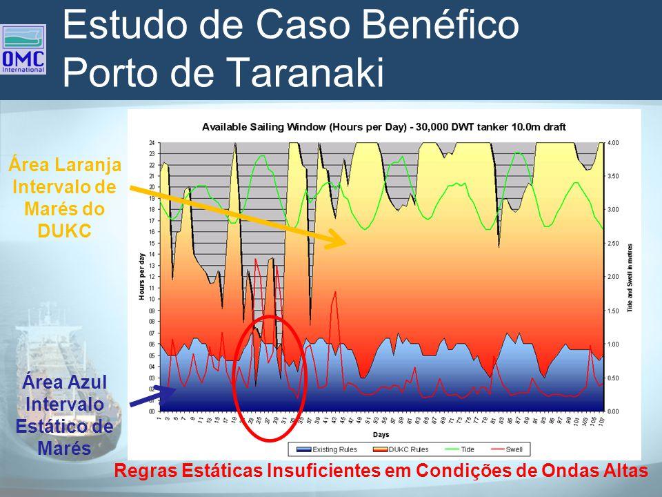 Estudo de Caso Benéfico Porto de Taranaki