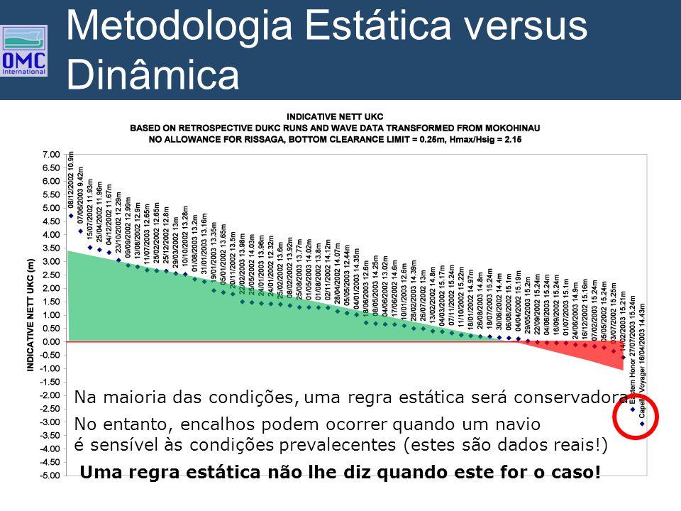 Metodologia Estática versus Dinâmica