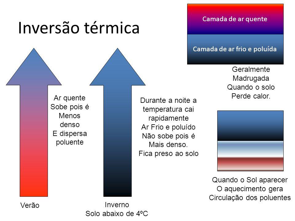 Inversão térmica Camada de ar quente Camada de ar frio e poluída