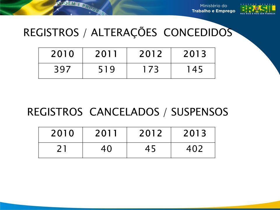 REGISTROS / ALTERAÇÕES CONCEDIDOS