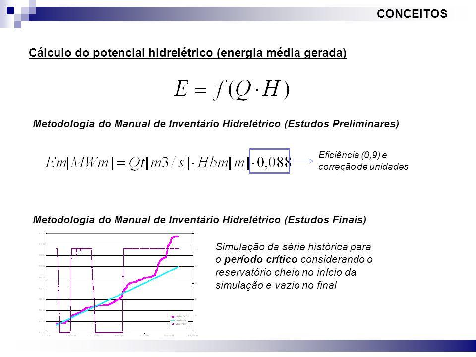 Cálculo do potencial hidrelétrico (energia média gerada)