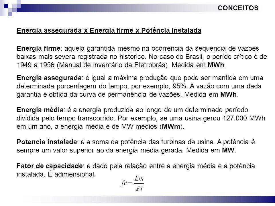 CONCEITOS Energia assegurada x Energia firme x Potência instalada.