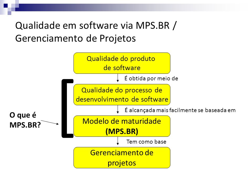 Qualidade em software via MPS.BR / Gerenciamento de Projetos