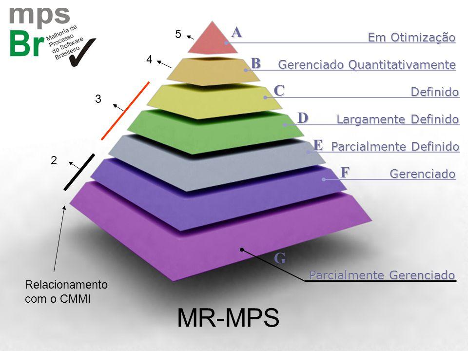 MR-MPS A B C D E F G 5 Em Otimização 4 Gerenciado Quantitativamente