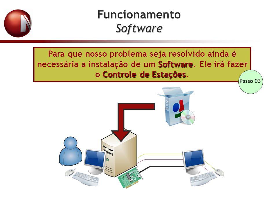 Funcionamento Software