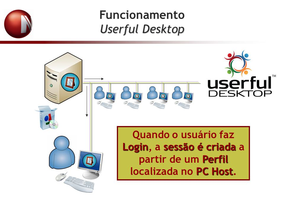 Funcionamento Userful Desktop